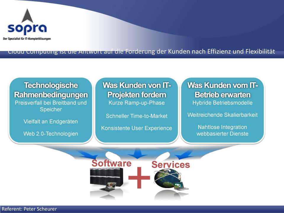 0-Technologien Kurze Ramp-up-Phase Schneller Time-to-Market Konsistente User Experience