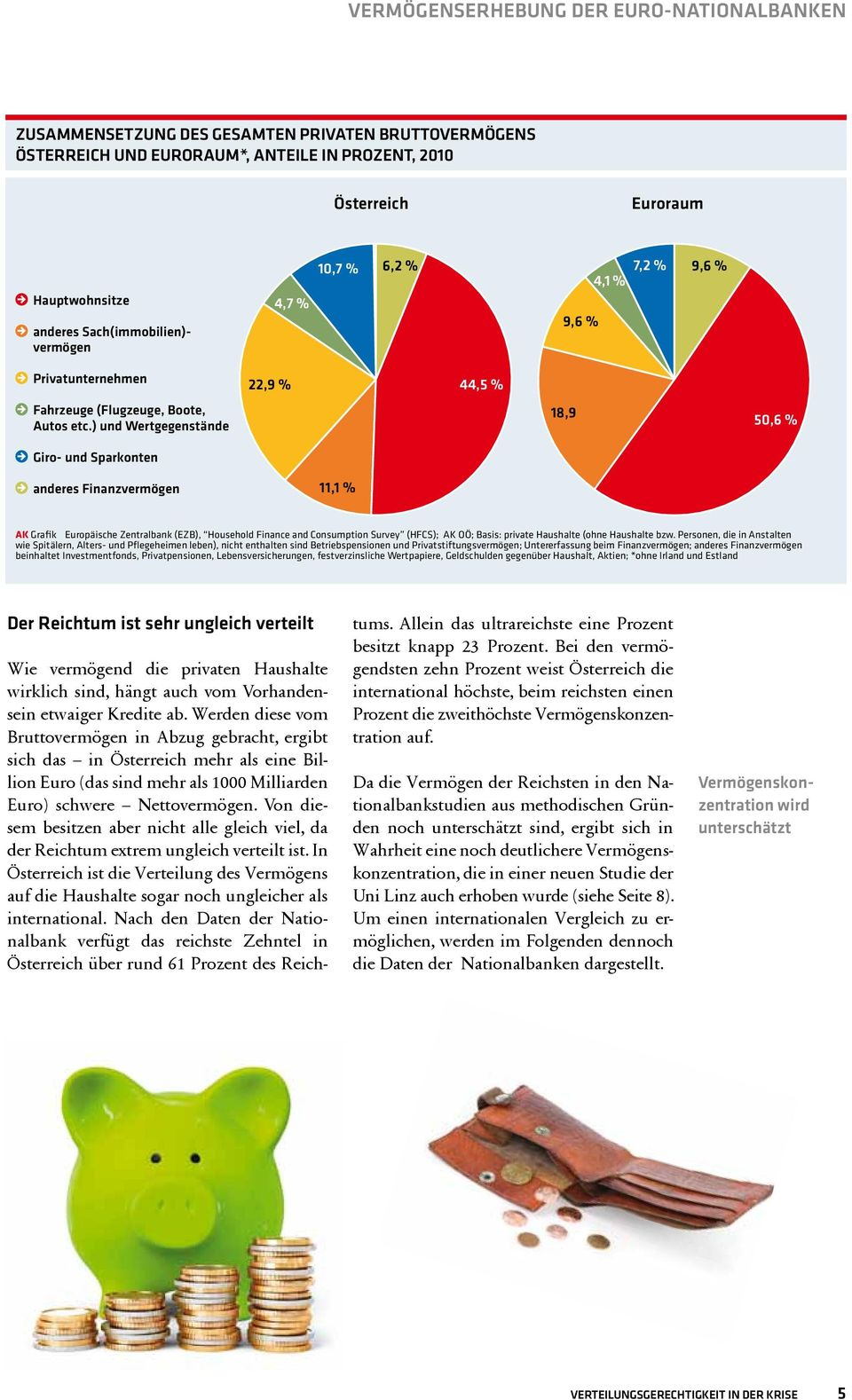 ) und Wertgegenstände 18,9 50,6 % Giro- und Sparkonten anderes Finanzvermögen 11,1 % AK Grafik Europäische Zentralbank (EZB), Household Finance and Consumption Survey (HFCS); AK OÖ; Basis: private