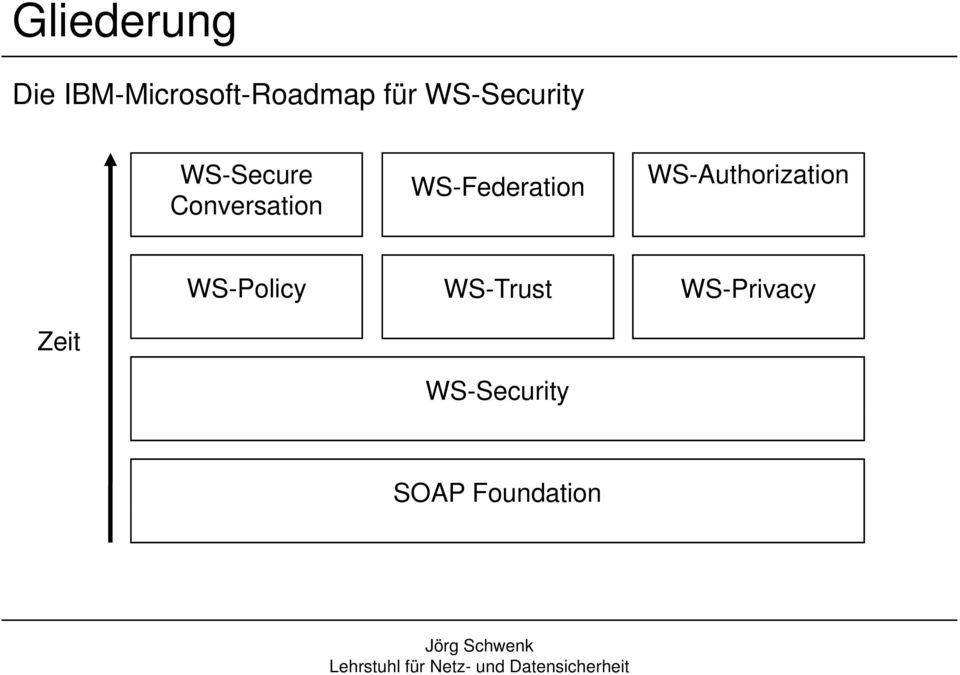 WS-Federation WS-Authorization WS-Policy