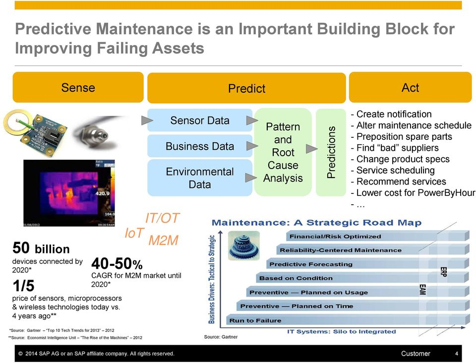 4 years ago** IT/OT IoT M2M 40-50% CAGR for M2M market until 2020* Sensor Data Business Data Environmental Data Pattern and Root Cause Analysis Predictions - Create notification - Alter