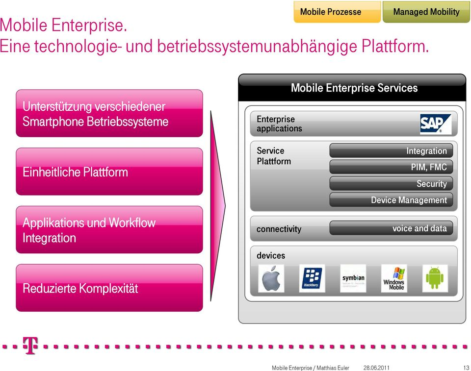 Enterprise Services Einheitliche Plattform Applikations und Workflow Integration Service Plattform connectivity