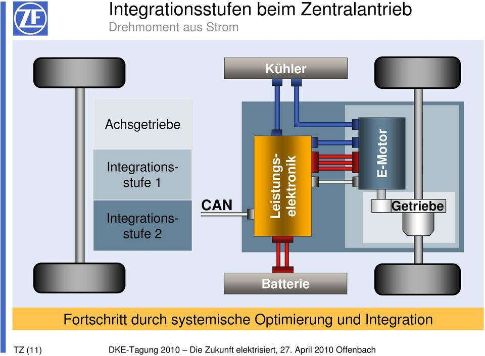 Integrationsstufe 2 CAN Leistungselektronik E-Motor