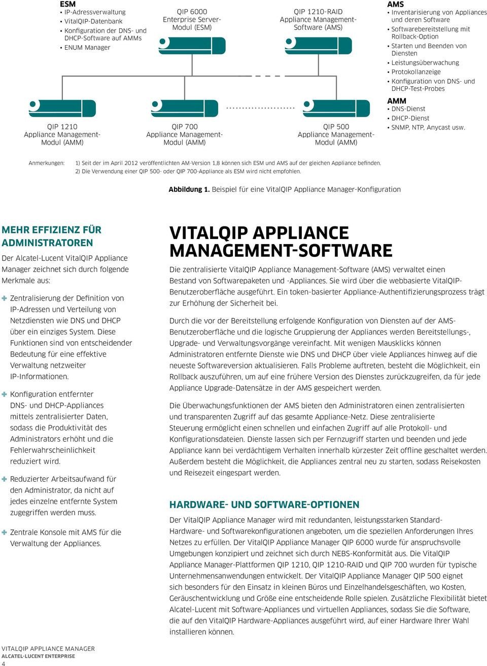 .. QIP 1210-RAID Appliance Management- Software (AMS) QIP 500 Appliance Management- Modul (AMM) AMS Inventarisierung von Appliances und deren Software Softwarebereitstellung mit Rollback-Option