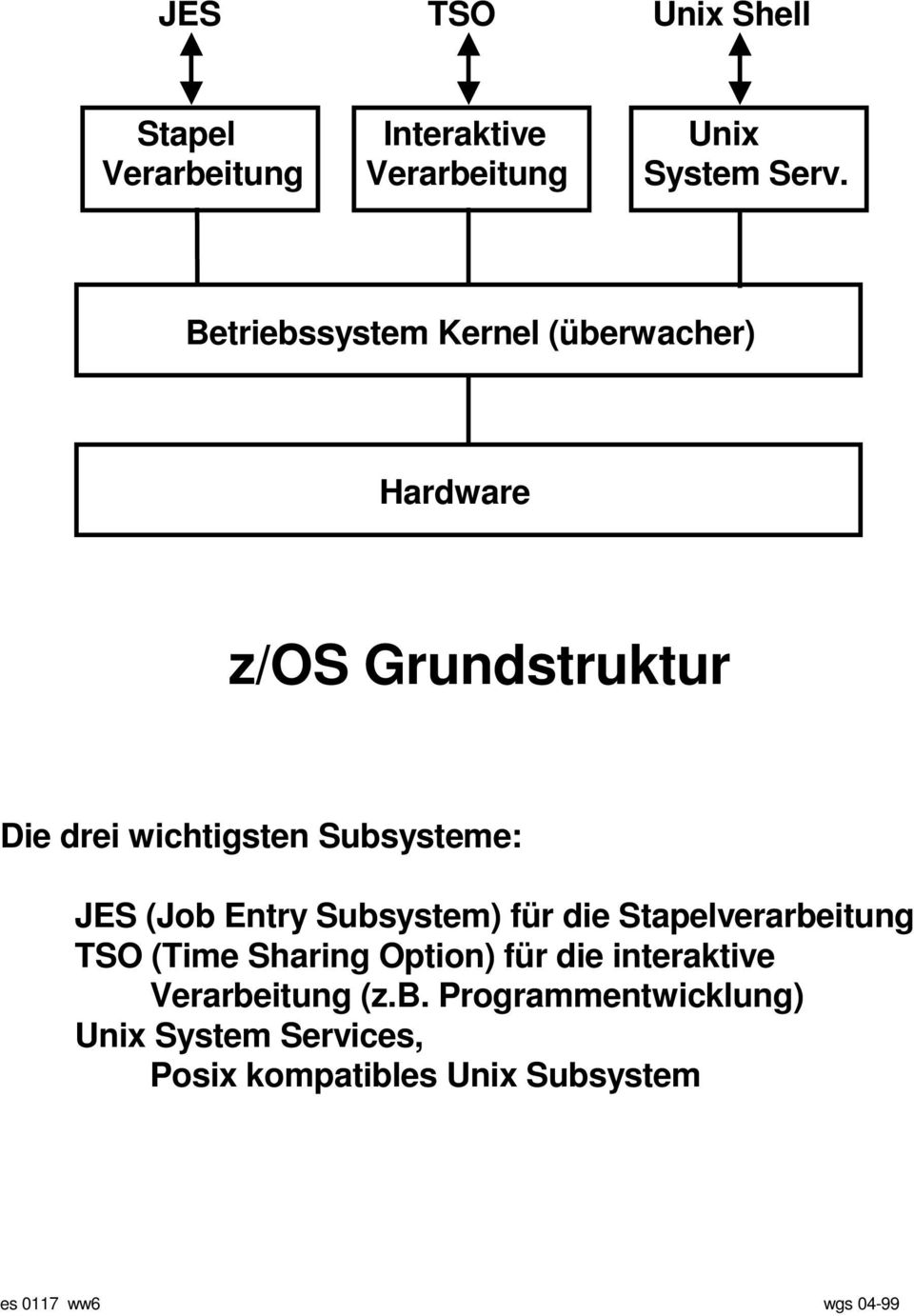 JES (Job Entry Subsystem) für die Stapelverarbeitung TSO (Time Sharing Option) für die interaktive