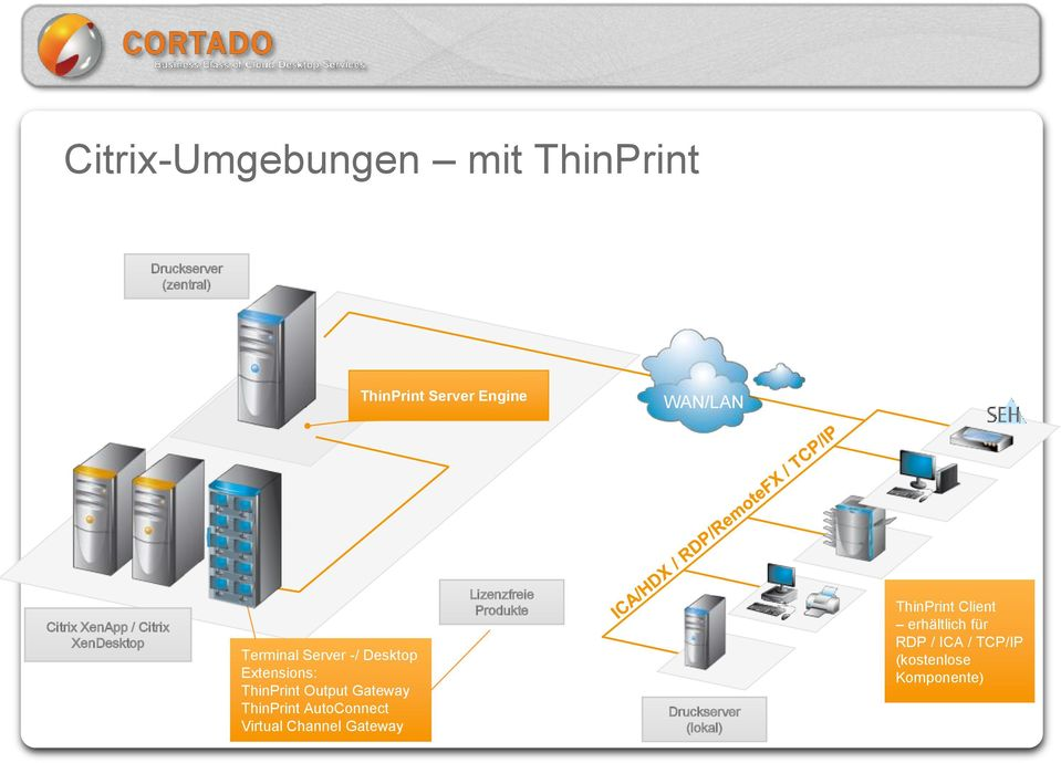 Output Gateway ThinPrint AutoConnect Virtual Channel Gateway Lizenzfreie Produkte