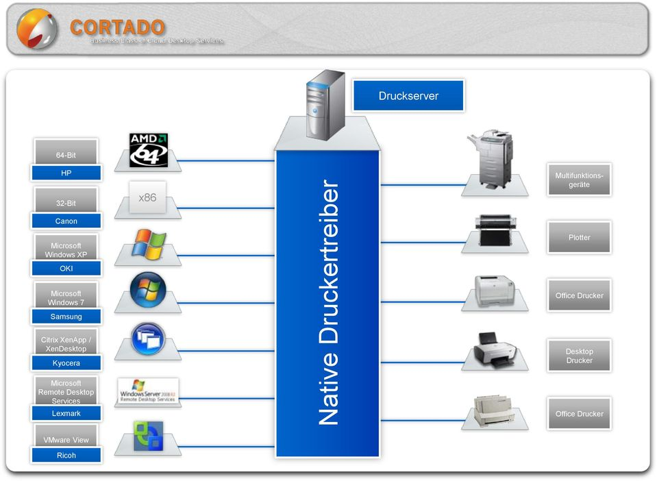 Windows 7 Office Drucker Samsung Citrix XenApp / XenDesktop Kyocera