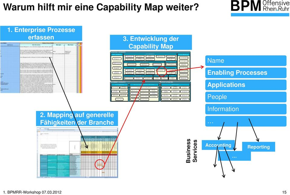 Entwicklung der Capability Map Name Enabling Processes