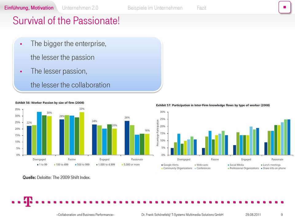 passion, the lesser the collaboration Quelle: Deloitte: The 2009
