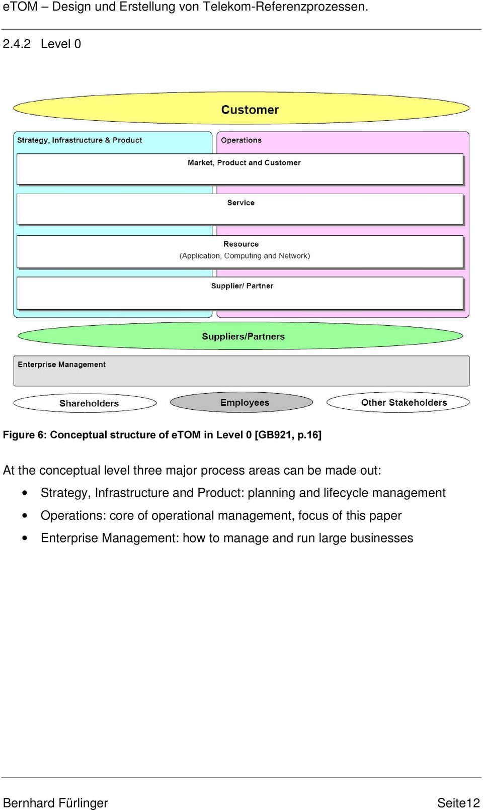 planning and lifecycle management Operations: core of operational management,