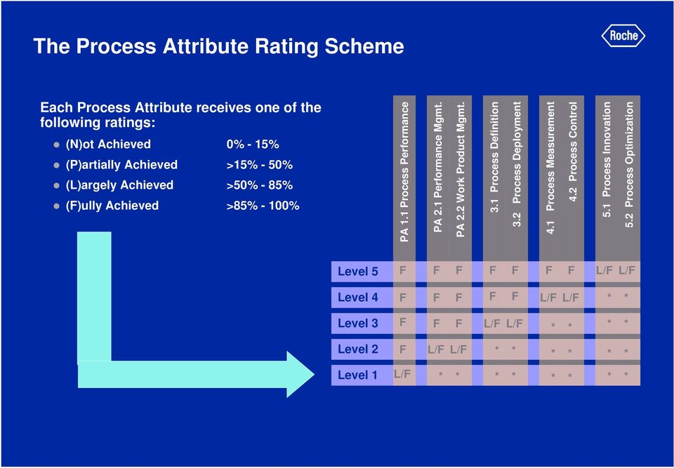2 Process Optimization Each Process Attribute receives one of the following ratings: (N)ot Achieved 0% - 15% (P)artially Achieved >15% - 50%