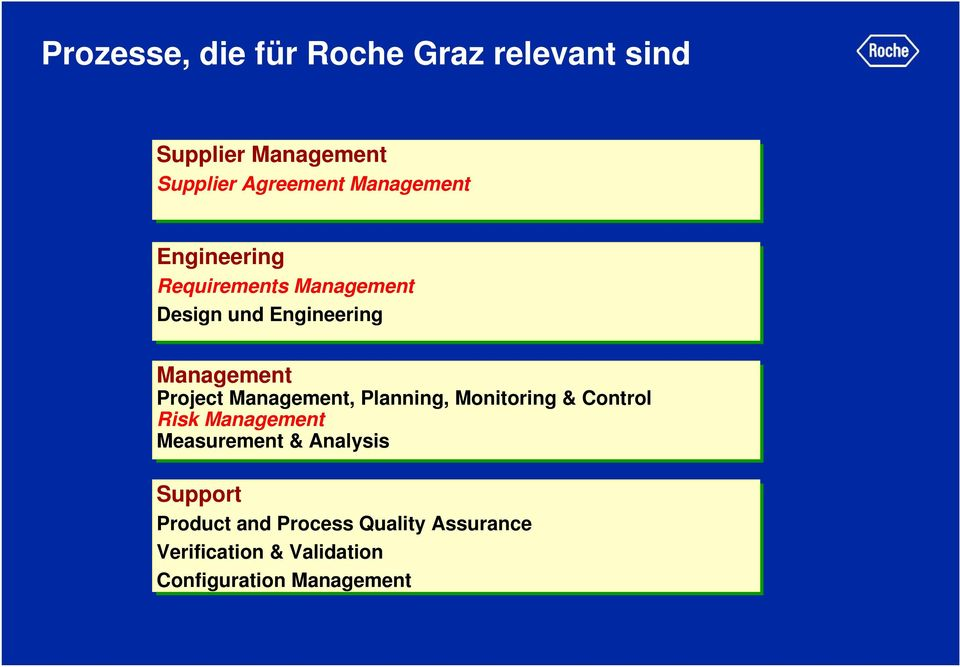 Project Management, Planning, Monitoring & Control Risk Management Measurement &