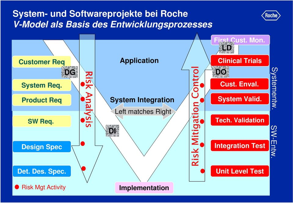 Design Spec Risk Analysis Application System Integration Left matches Right DI Risk Mitigation Control