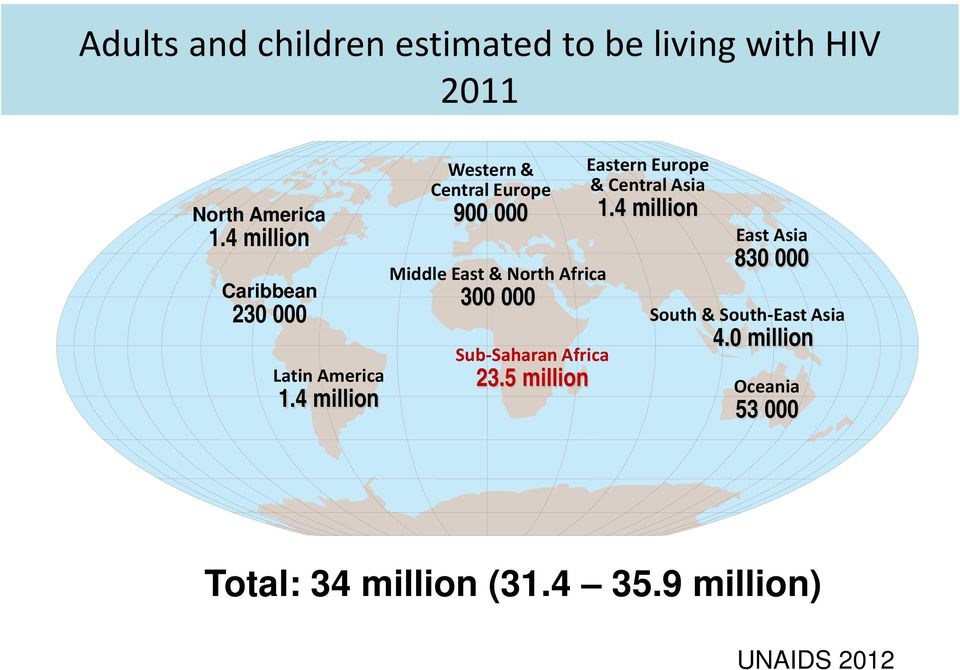 4 million Western & Central Europe 900 000 Middle East & North Africa 300 000 Sub-Saharan Africa
