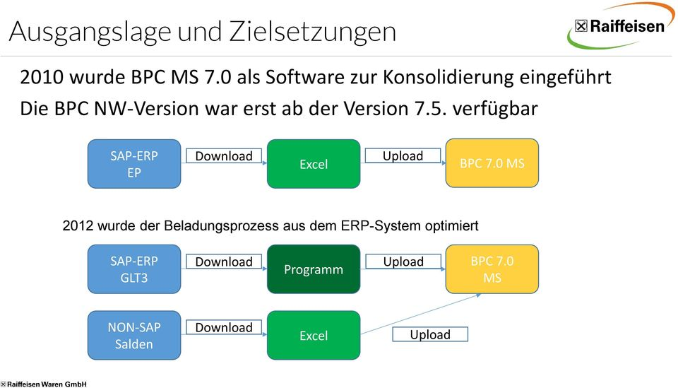 Version 7.5. verfügbar SAP-ERP EP Download Excel Upload BPC 7.