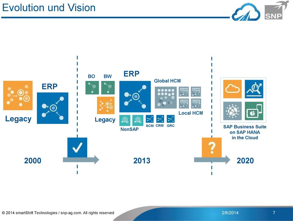 on SAP HANA in the Cloud 2000 2013 2020 2014 smartshift