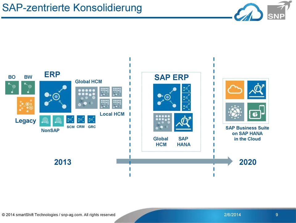 Business Suite on SAP HANA in the Cloud 2013 2020 2014