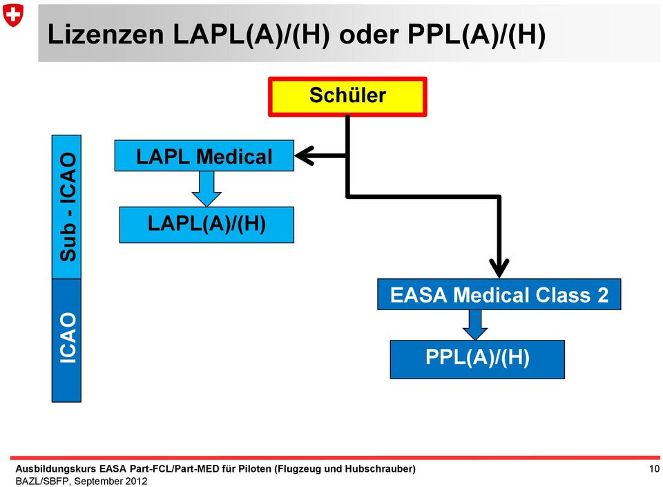 Schüler LAPL Medical