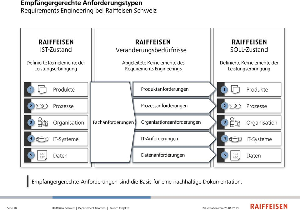 Prozessanforderungen 2 Prozesse 3 Organisation Fachanforderungen Organisationsanforderungen 3 Organisation 4 IT-Systeme IT-Anforderungen 4 IT-Systeme 5 123 ABC