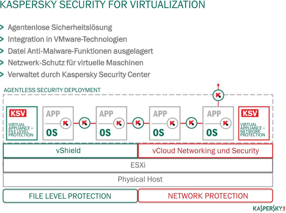 Center AGENTLESS SECURITY DEPLOYMENT VIRTUAL APPLIANCE FILE LEVEL PROTECTION VIRTUAL APPLIANCE NETWORK PROTECTION