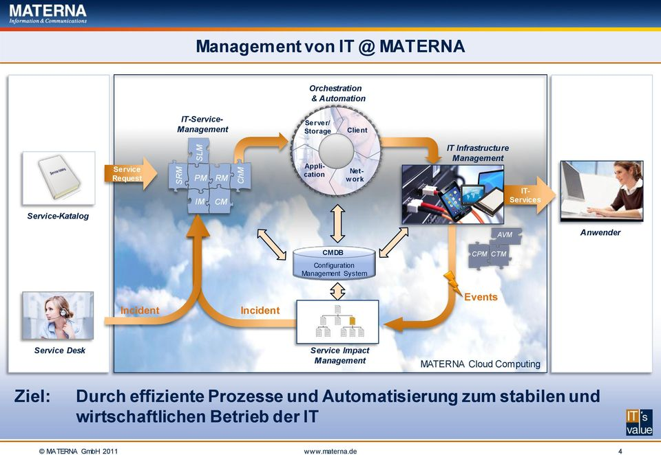 Configuration Management System CPM CTM Incident Incident Events Service Desk Service Impact Management MATERNA Cloud