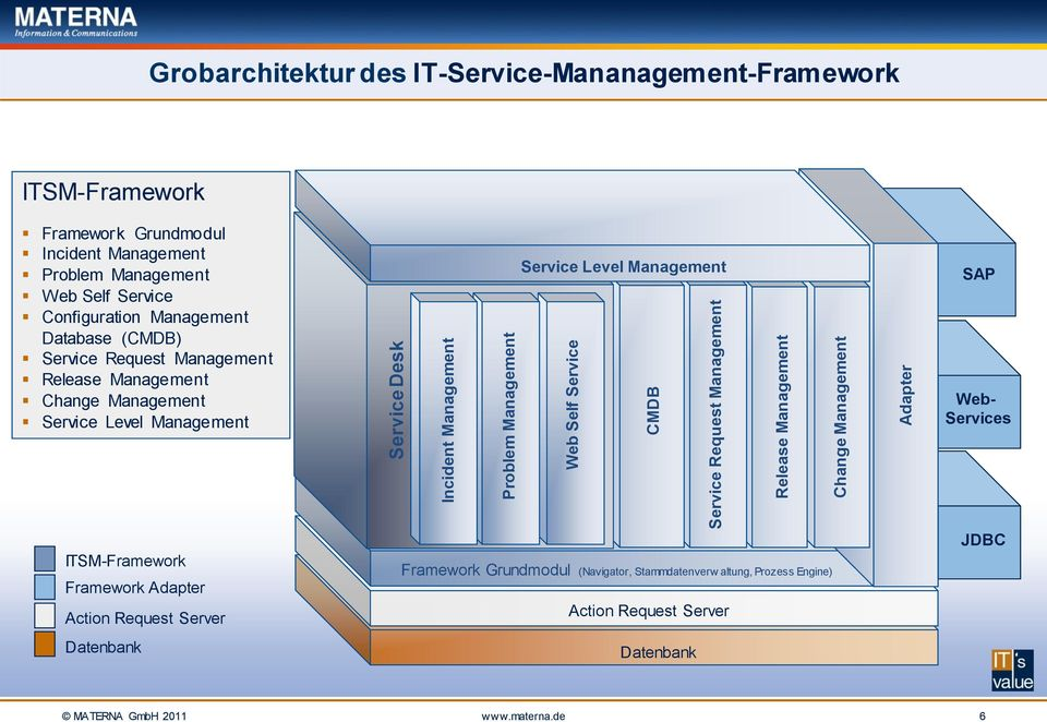 Service Request Management Release Management Change Management Service Level Management Service Level Management SAP Web- Services ITSM-Framework Framework Adapter