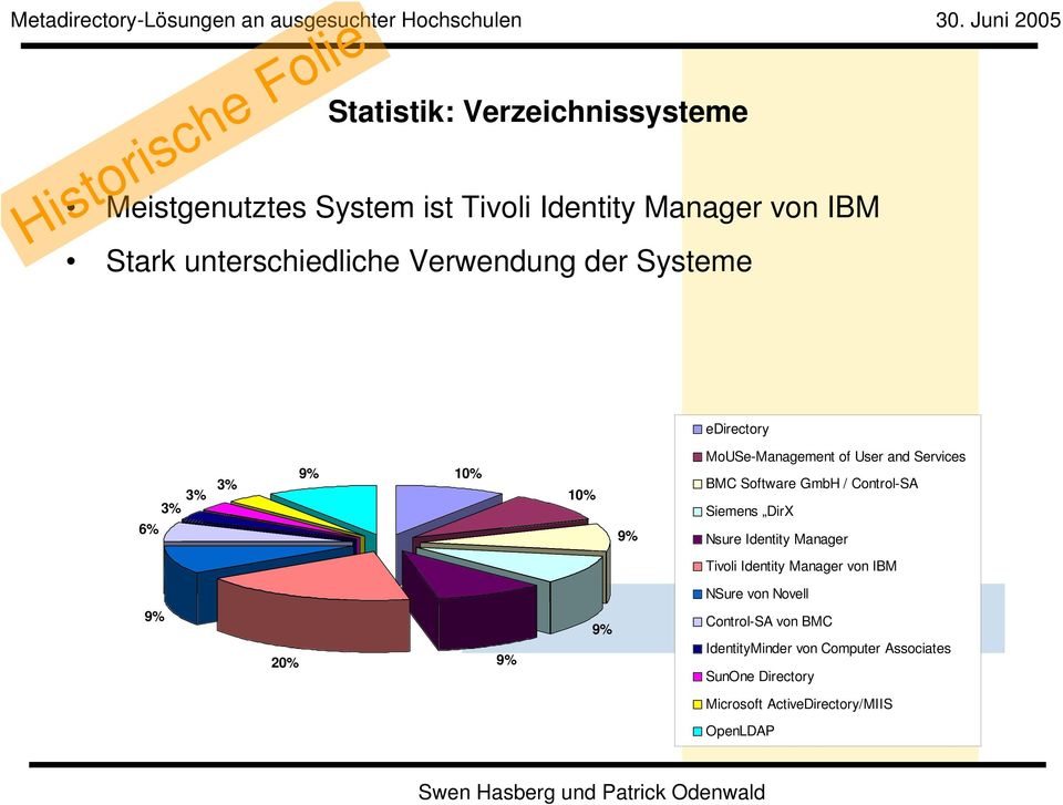 Verwendung der Systeme edirectory 6% 3% 3% 3% 9% 10% 10% 9% MoUSe-Management of User and Services BMC Software GmbH / Control-SA Siemens DirX