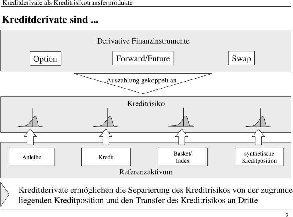 Kreditrisiko Anleihe Kredit Basket/ Index synthetische Kreditposition