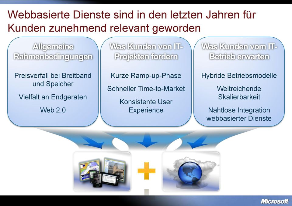 0 Kurze Ramp-up-Phase Schneller Time-to-Market Konsistente User Experience