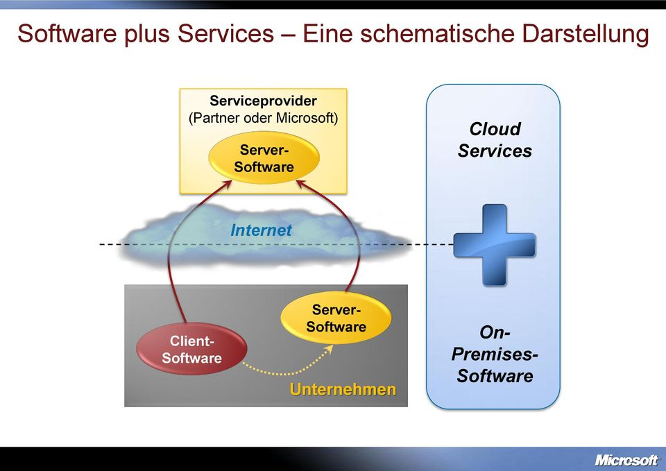 Microsoft) Server- Software Cloud Services