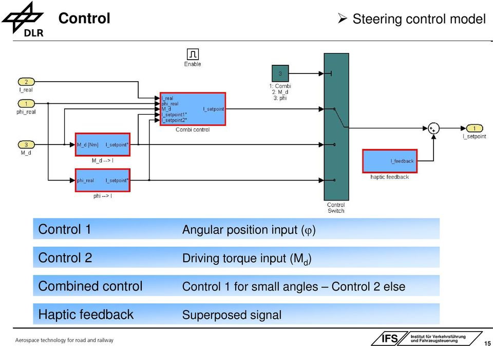 (M d ) Combined control Control 1 for small angles