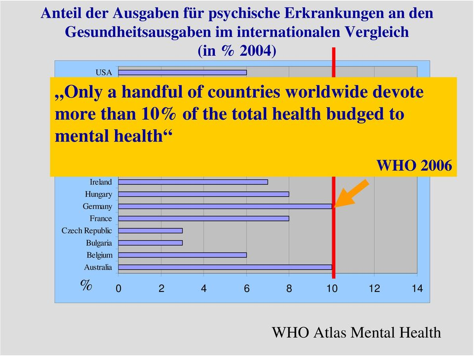 total health budged to Romania mental health Portugal Netherlands Luxembourg Lithuania Ireland Hungary