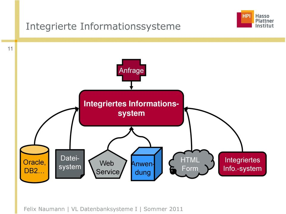 Informationssystem Oracle, DB2