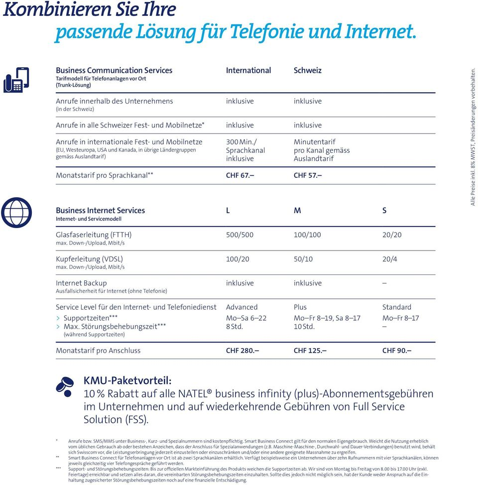 Business Internet Services L M S Glasfaserleitung (FTTH) 500/500 100/100 20/20 Kupferleitung (VDSL) 100/20 50/10 20/4 Internet Backup Service Level für den Internet- und Telefoniedienst >