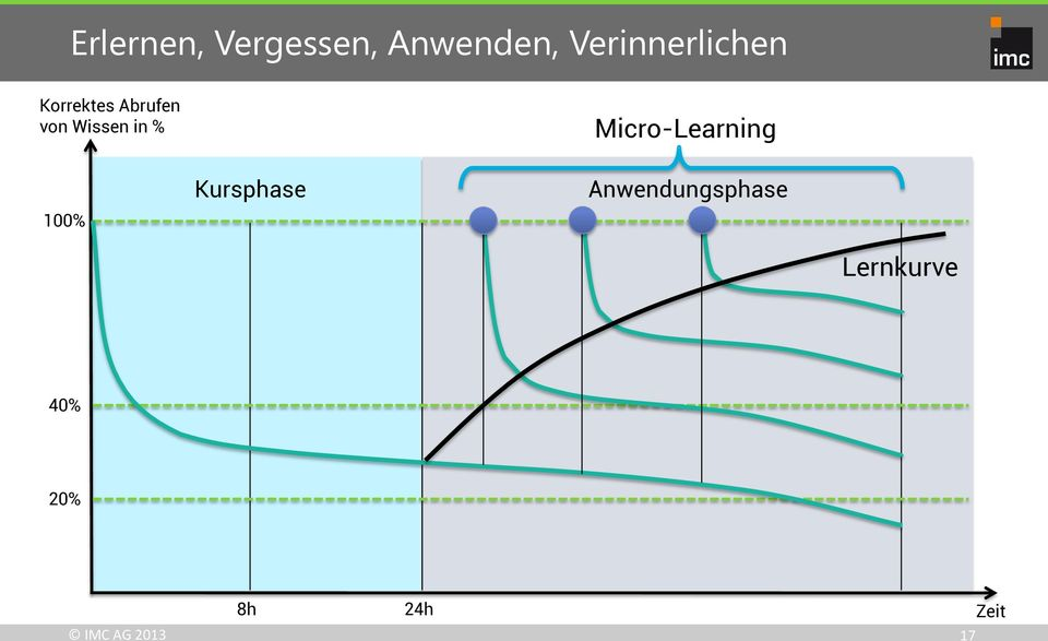Wissen in % Micro-Learning 100% Kursphase