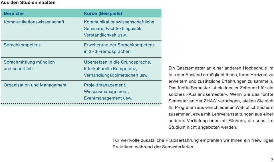 Projektmanagement, Wissens management, Eventmanagement usw.