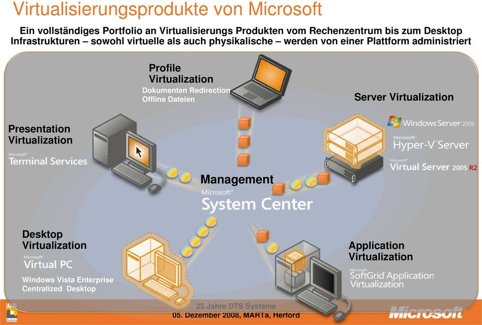 Plattform administriert Profile Virtualization Dokumenten Redirection Offline Dateien Server Virtualization