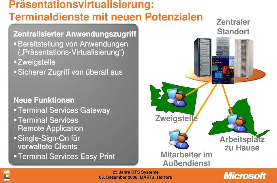 Zentraler Standort Neue Funktionen Terminal Services Gateway Terminal Services Remote Application Single-Sign