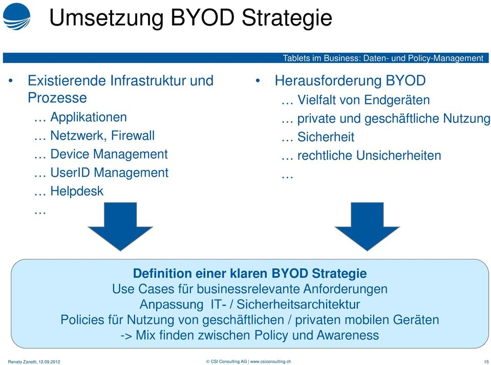 Unsicherheiten Definition einer klaren BYOD Strategie Use Cases für businessrelevante Anforderungen Anpassung IT- /