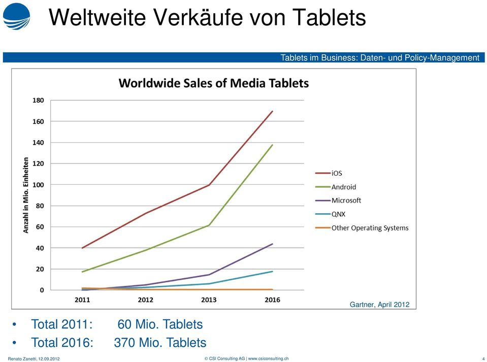 Tablets Total 2016: 370 Mio.