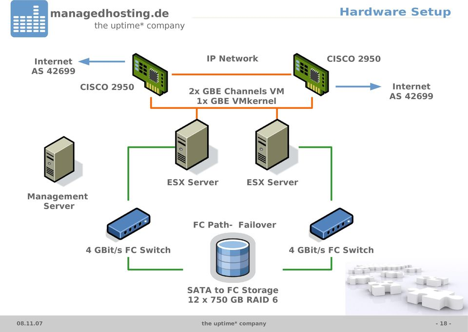 Management Server ESX Server ESX Server FC Path- Failover 4