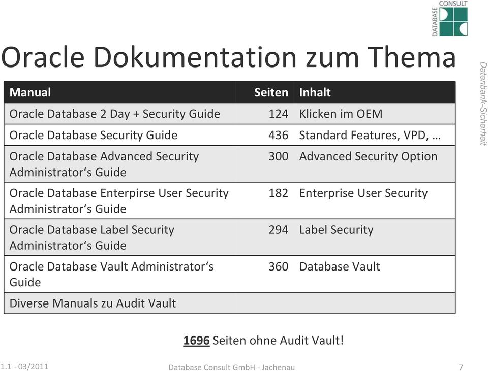 Guide Oracle Database Label Security Administrator s Guide Oracle Database Vault Administrator s Guide Diverse Manuals zu Audit Vault 300