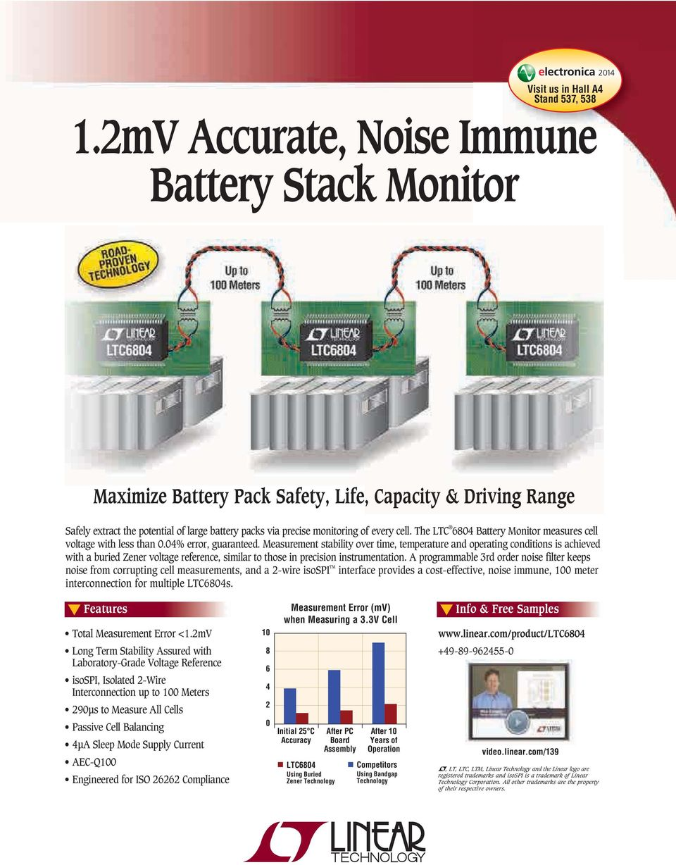 The LTC 6804 Battery Monitor measures cell voltage with less than 0.04% error, guaranteed.
