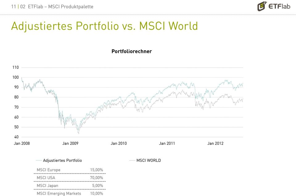 2009 Jan 2010 Jan 2011 Jan 2012 Adjustiertes Portfolio MSCI WORLD