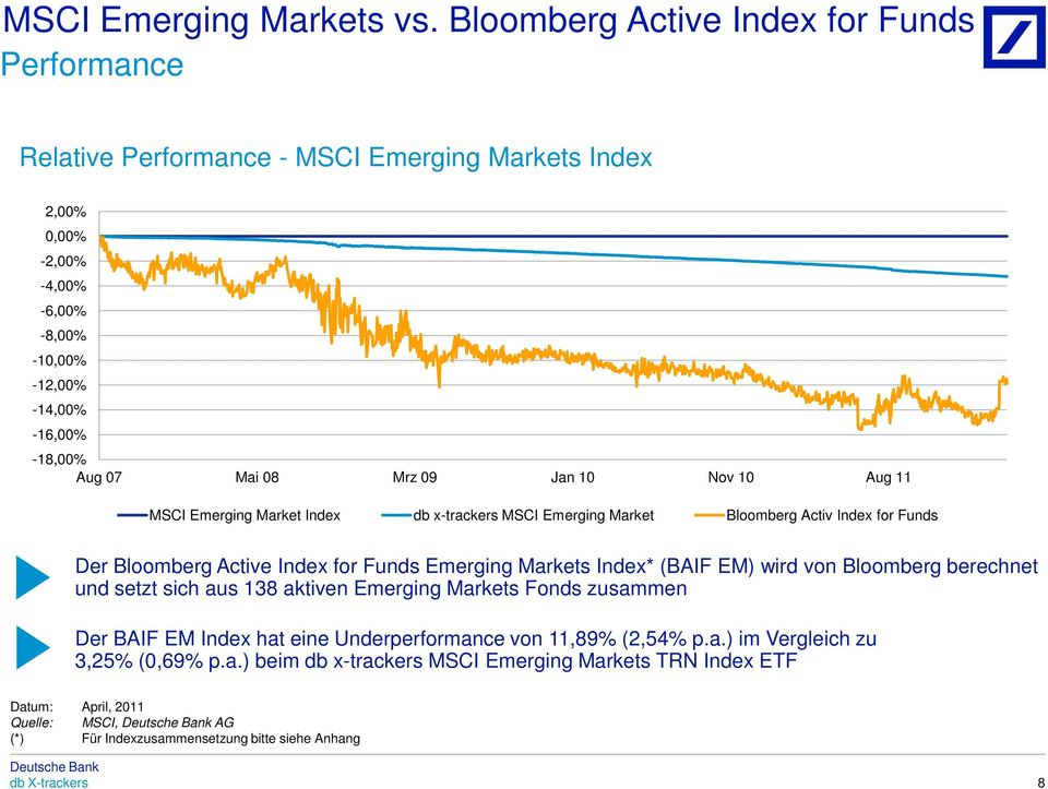 Mrz 09 Jan 10 Nov 10 Aug 11 MSCI Emerging Market Index db x-trackers MSCI Emerging Market Bloomberg Activ Index for Funds Der Bloomberg Active Index for Funds Emerging Markets Index* (BAIF EM)