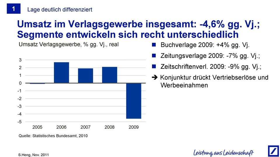 , real 3 2 1 0-1 -2-3 -4-5 2005 2006 2007 2008 2009 Quelle: Statistisches Bundesamt, 2010
