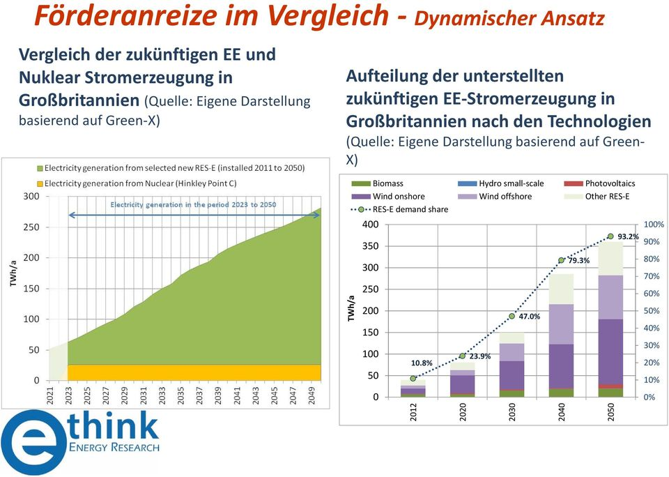 (Quelle: Eigene Darstellung basierend auf Green- X) TWh/a 400 350 300 250 200 150 100 Biomass Hydro small-scale Photovoltaics Wind onshore