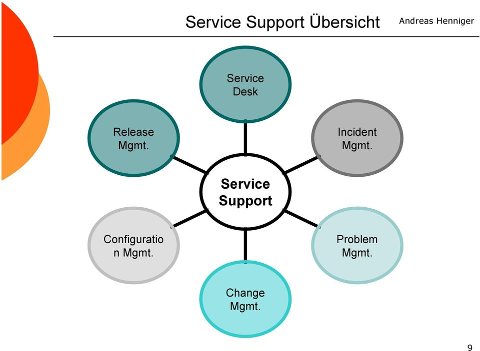 Incident Support