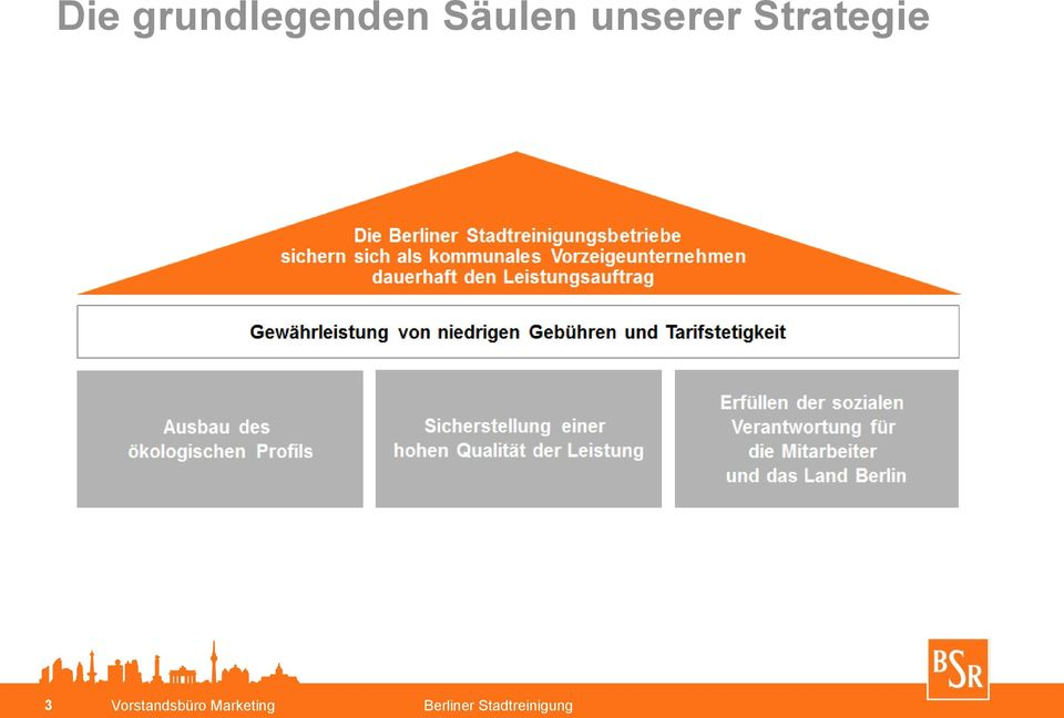 Strategie 3
