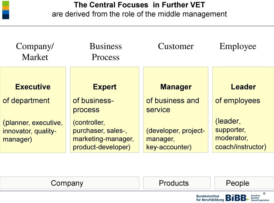 employees (planner, executive, innovator, qualitymanager) (controller, purchaser, sales-, marketing-manager,