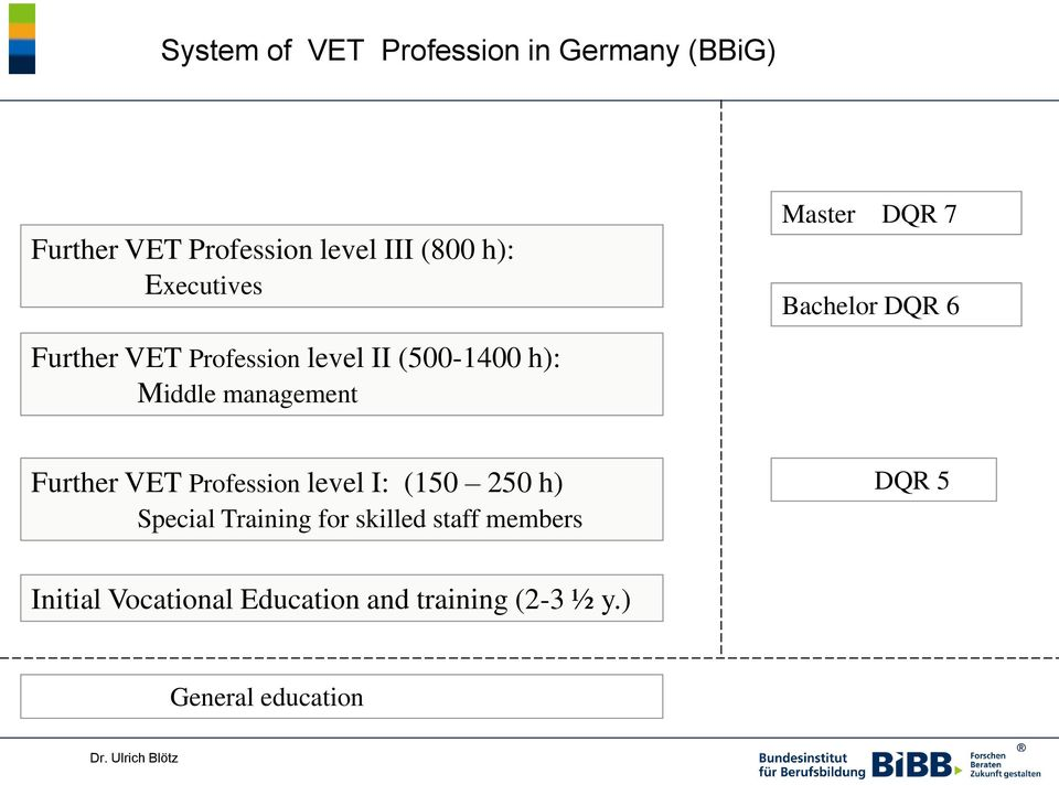 Bachelor DQR 6 Further VET Profession level I: (150 250 h) Special Training for skilled